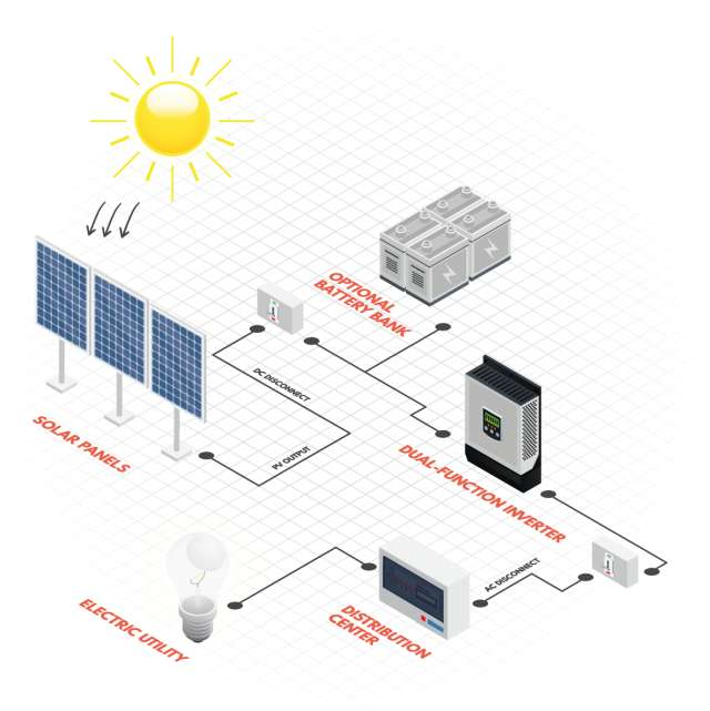 Grid Tied Solutions