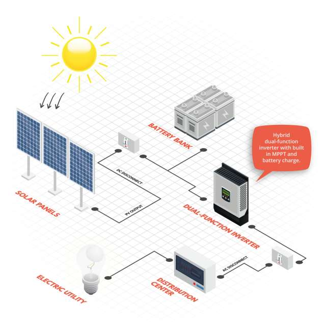 Off-Grid Solutions